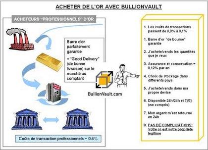 Revue Sur L'intermédiaire BullionVault